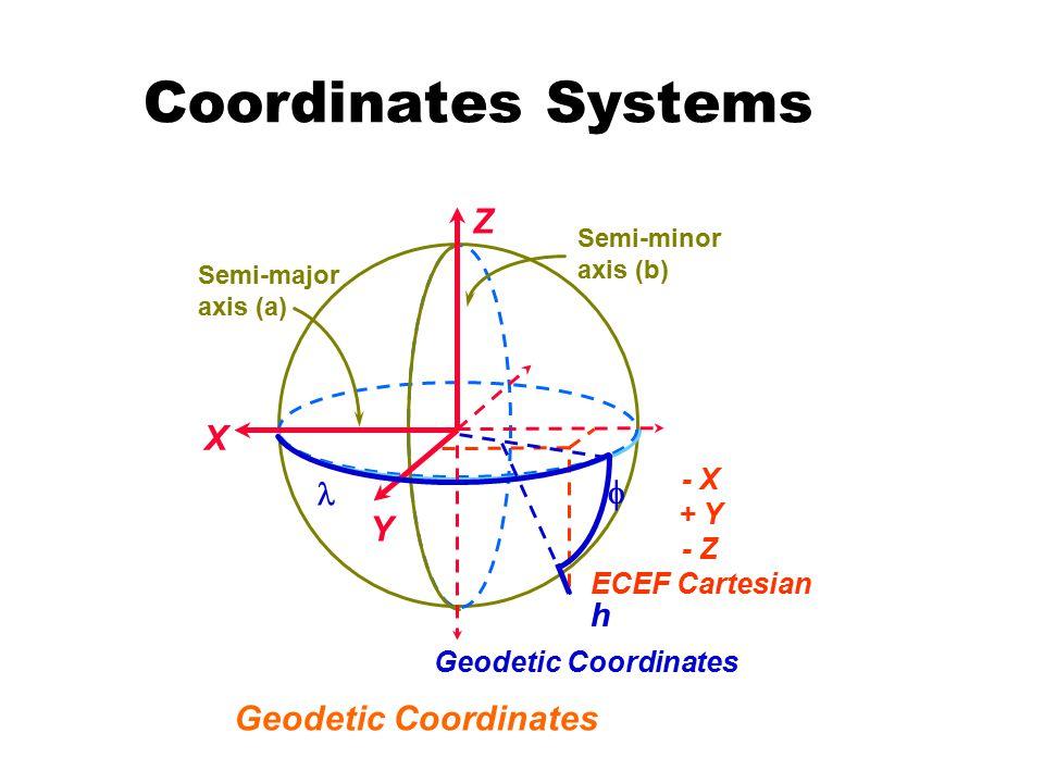 Coordinates Systems X Y Z - X + Y - Z ECEF Cartesian Semi-major axis (a) Semi-minor axis (b) Geodetic Coordinates  h Geodetic Coordinates