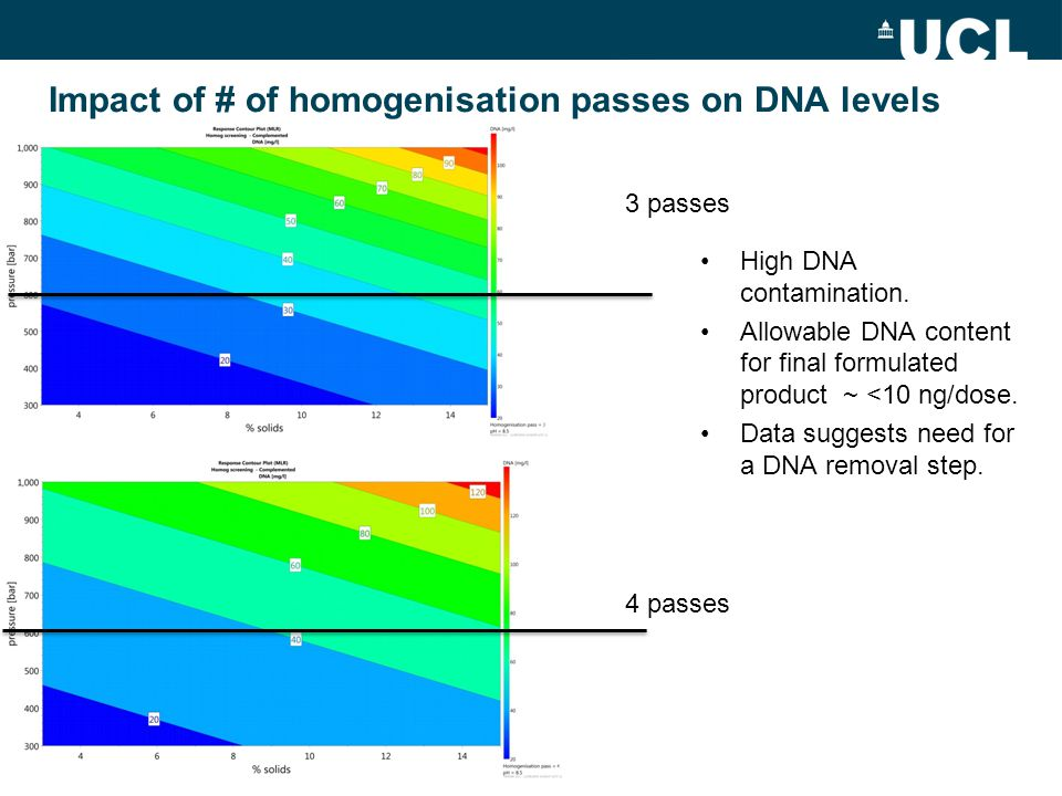 The story so far……..Homogenisation: –↑pH, ↑pass#, and ↑pressure increases vlp release.