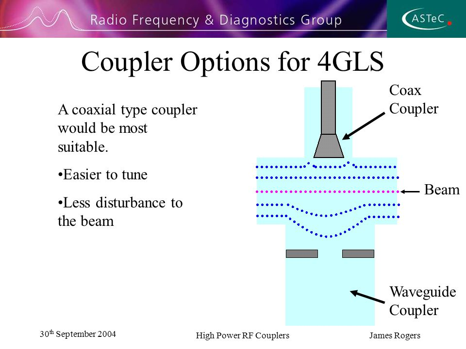 30 th September 2004 High Power RF Couplers James Rogers Why Model RF Structures .