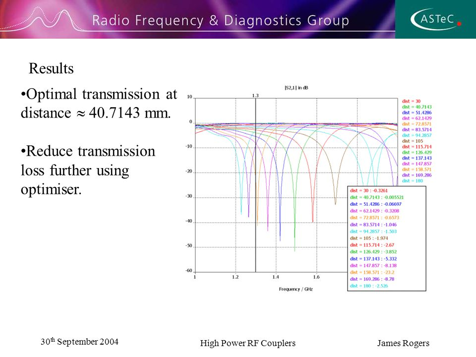 30 th September 2004 High Power RF Couplers James Rogers Results Transmission loss successfully optimised(- 0.005522 dB) Next stage optimise return loss