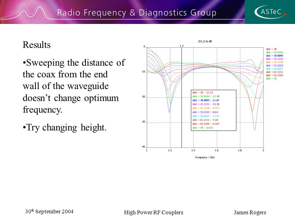 30 th September 2004 High Power RF Couplers James Rogers Conclusion Optimal dimensions lie between 35 and 45 mm for the height combined with 32 – 36 mm for distance to the back wall.