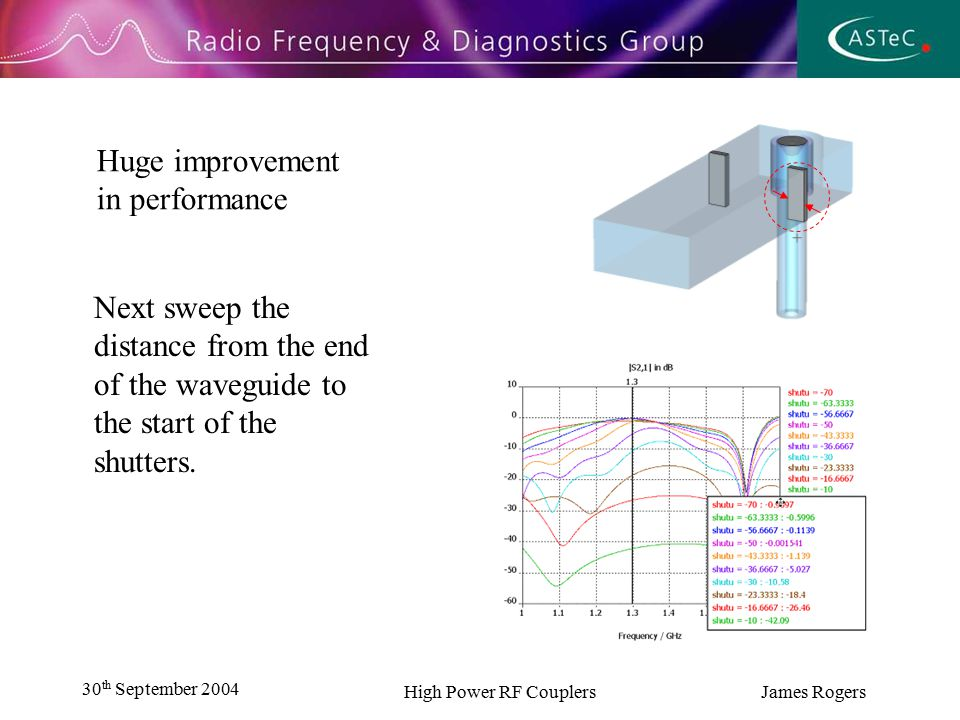30 th September 2004 High Power RF Couplers James Rogers Distance Optimum settings are somewhere between 27 and 40mm for width and a distance between 83 and 100mm from the end of the waveguide.