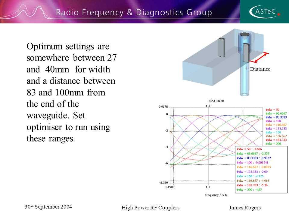 30 th September 2004 High Power RF Couplers James Rogers The optimal width for the shutters was found to be 30.83mm.