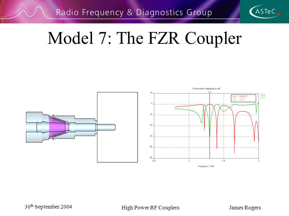 30 th September 2004 High Power RF Couplers James Rogers Optimised Waveguide Geometry