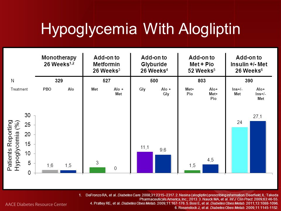 Alogliptin: Warnings and Adverse Events Nesina (alogliptin) prescribing information.