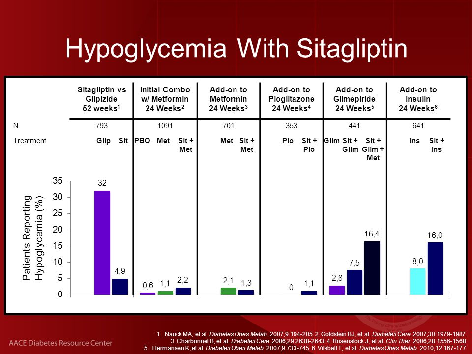 Selected Adverse Events With Sitagliptin: Pooled Data Adverse EventIncidence per 100 patient-yearsDifference (95% CI) Sitagliptin 100 mgNonexposed Constipation2.61.90.8 (0.1, 1.4) Diarrhea6.99.6-2.3 (-3.6, -1.0) Headache5.85.60.4 (-0.7, 1.4) Nasopharyngitis7.77.00.9 (-0.3, 2.1) Pancreatitis0.080.10-0.02 (-0.20, 0.14) Rash1.30.90.4 (-0.1, 0.8) Upper respiratory tract infection 8.69.0-0.3 (-1.6, 1.0) Williams-Herman D, et al.