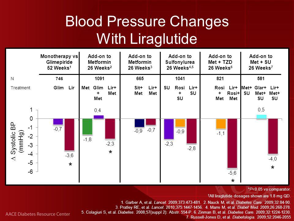 *P<0.01 vs active comparator.† All liraglutide dosages shown are 1.8 mg QD.