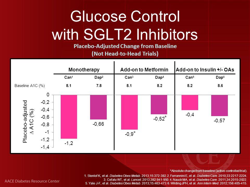 Weight Change with SGLT2 Inhibitors 1.Stenlof K, et al.