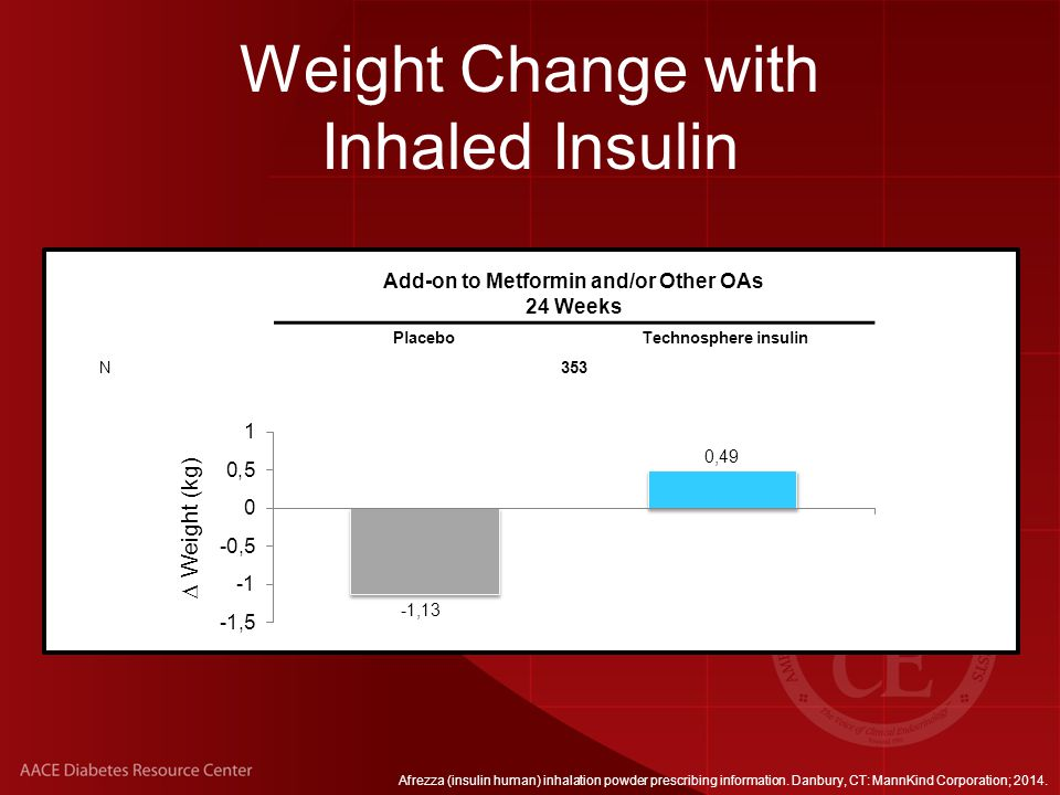 Hypoglycemia with Inhaled Insulin Add-on to Metformin and/or Other OAs 24 Weeks N353 NonsevereSevere PBOTIPBOTI Patients With Hypoglycemia (%) TI, technosphere insulin.