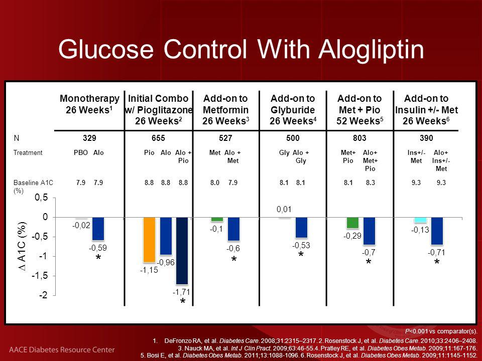 P<0.01 vs comparator.1.DeFronzo RA, et al. Diabetes Care.