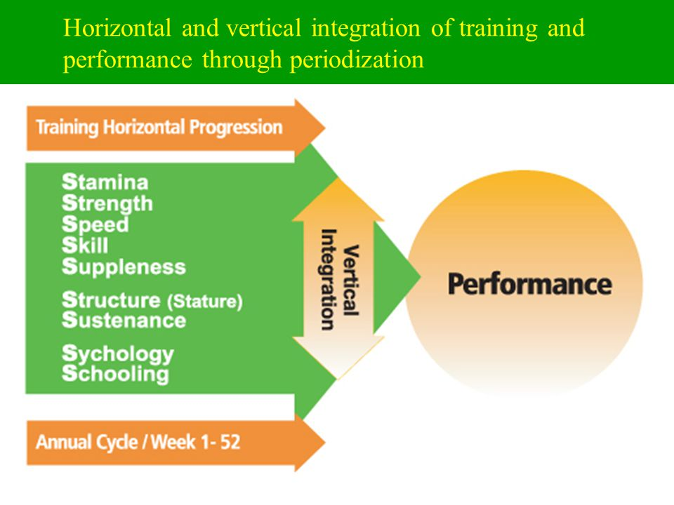 Periodization Timelines Phases –Preparatory General Specific –Competitive Precompetitive Peak competitive –Transition Cycles –Macro 8-16 weeks –Meso 4 weeks –Micro 1 week