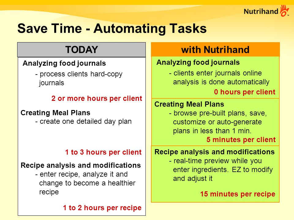 Increase Compliance - Easy to follow with Nutrihand Detailed plans shows your value Clients can easily follow your plans.