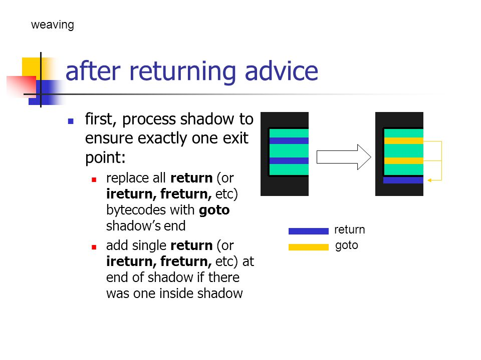 after returning advice – cont.