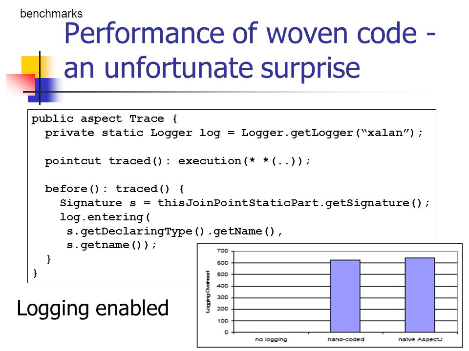 Performance of woven code - an unfortunate surprise Logging disabled 2900% overhead (!) benchmarks public aspect Trace { private static Logger log = Logger.getLogger( xalan ); pointcut traced(): execution(* *(..)); before(): traced() { Signature s = thisJoinPointStaticPart.getSignature(); log.entering( s.getDeclaringType().getName(), s.getname()); } Use Signature.getDeclaringClassName()