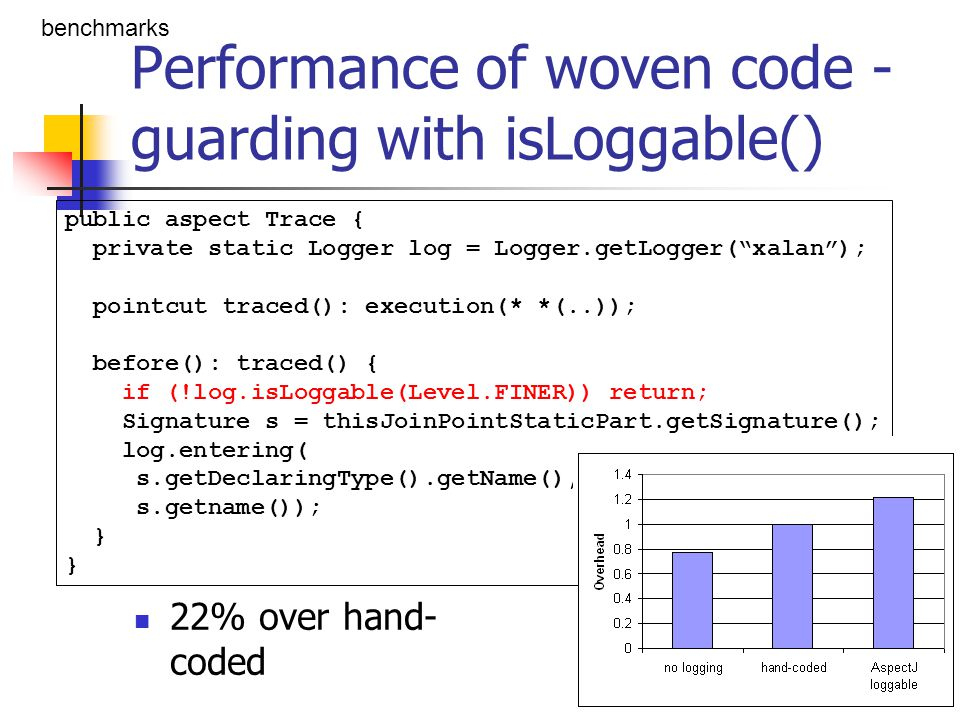 Performance of woven code - using the if pointcut 8% over hand- coded benchmarks public aspect Trace { private static Logger log = Logger.getLogger( xalan ); pointcut traced(): execution(* *(..)) && if (log.isLoggable(Level.FINER)); before(): traced() { Signature s = thisJoinPointStaticPart.getSignature(); log.entering( s.getDeclaringType().getName(), s.getname()); }