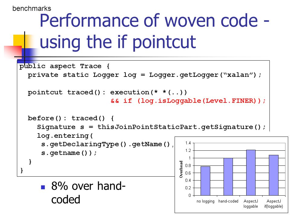 Performance of woven code - using a field 8% under hand-coded cross-cutting optimization benchmarks public aspect Trace { private static Logger log = Logger.getLogger( xalan ); static boolean enabled; pointcut traced(): execution(* *(..)) && if(enabled) && if(log.isLoggable(Level.FINER)); before(): traced() { Signature s = thisJoinPointStaticPart.getSignature(); log.entering( s.getDeclaringType().getName(), s.getname()); }