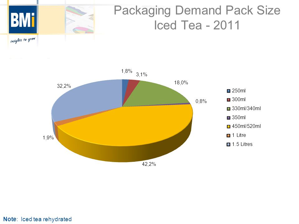 Packaging Demand Pack Type Iced Tea - 2011 Note: Iced tea rehydrated