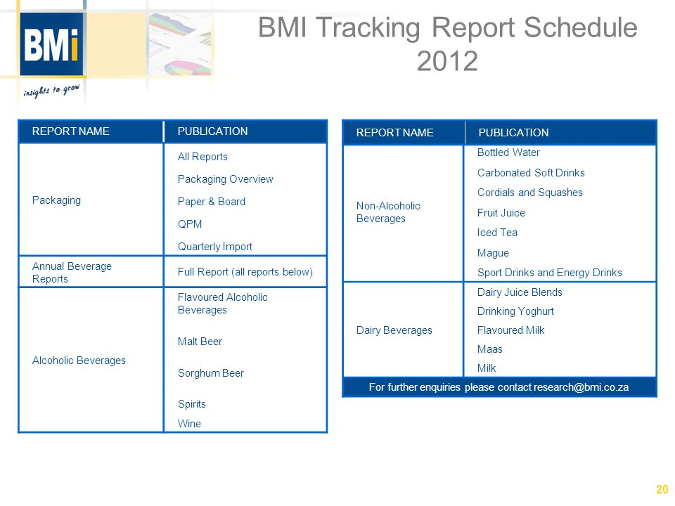 BMI Tracking Report Schedule 2012 (Cont.) REPORT NAMEPUBLICATION On Request Baked Products Baking Aids Eggs Frozen and Par-Baked Products Maize and Wheat Premixes Processed Meat Products Confectionery and Snacks Ice Cream Packaging of Snack Foods South African Confectionery Market The Impulse Market in South Africa For further enquiries please contact research@bmi.co.za REPORT NAMEPUBLICATION Annual Food Publications Biscuits and Rusks Breakfast Foods, Pasta and Rice Dairy Desserts F & C Beverages Fats and Oils Pre-prepared Meals Protein Sauces Soups and Condiments Sweet and Savoury Spreads Value Added Meals 21