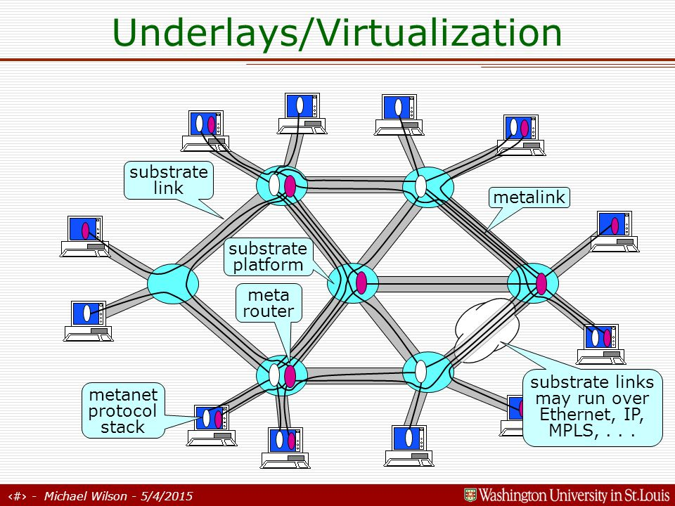 32 - Michael Wilson - 5/4/2015 Underlays/Virtualization ISPs become substrate domains metanets span multiple domains