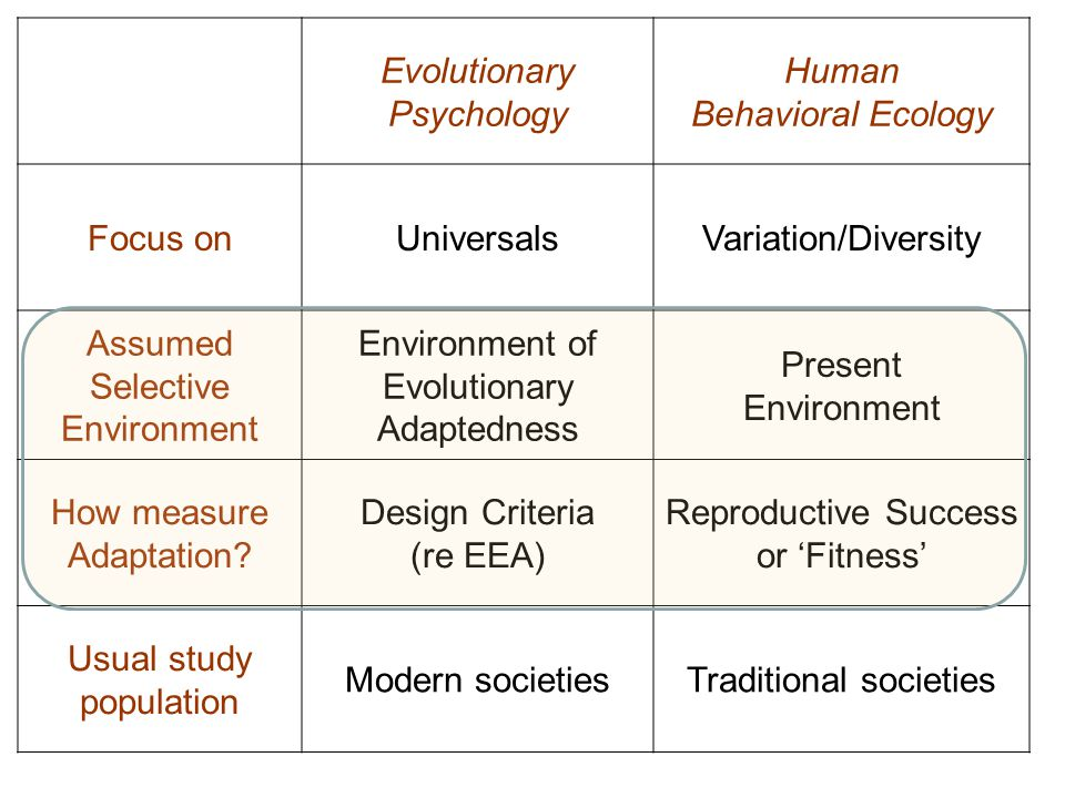 Contrast Evolutionary Psychology (EP) and Human Behavioral Ecology (HBE).