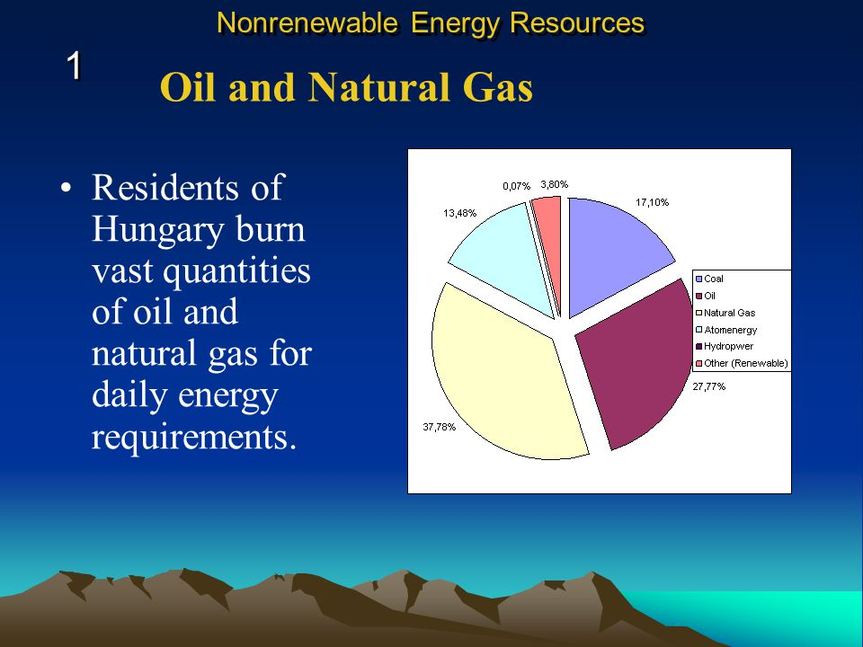 Residents of Hungary burn vast quantities of oil and natural gas for daily energy requirements.