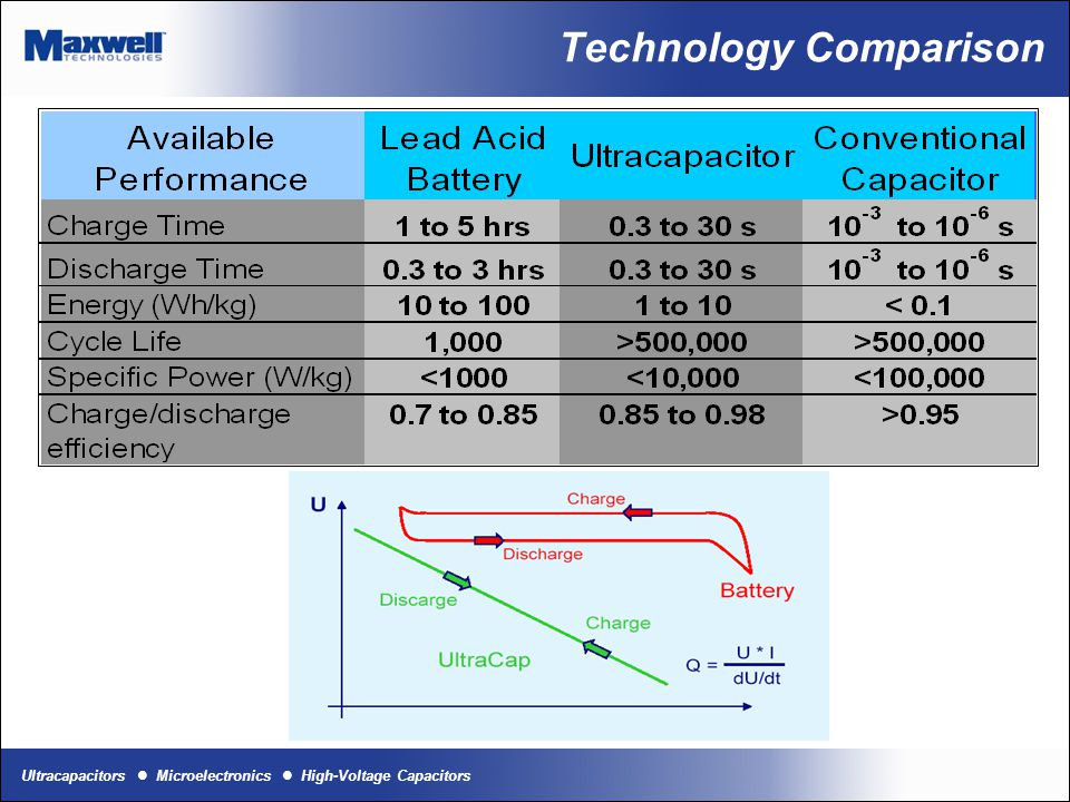 Ultracapacitors Microelectronics High-Voltage Capacitors Technology Comparison (page 2) Fuel Cells