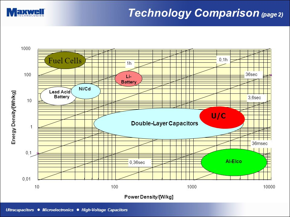 Ultracapacitors Microelectronics High-Voltage Capacitors Ultracap vs Battery Technologies
