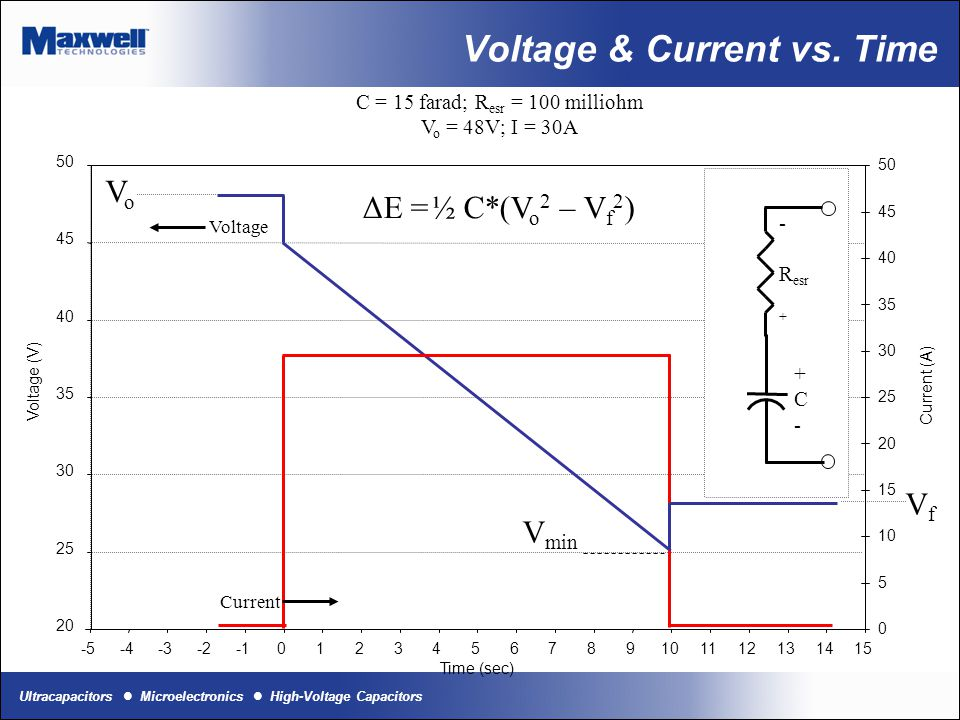 Ultracapacitors Microelectronics High-Voltage Capacitors Basic Model Series/Parallel configurations Changes capacitor size; profiles are the same Series configurations Capacitance decreases, Series Resistance increases C s =C cell /(#of cells in series)R s =R cell *(# of cells in series) Parallel configurations Capacitance increases, Series Resistance decreases C P =C cell *(# of cells in parallel)R P =R cell /(# cells in parallel) Current controlled Use output current profile to determine dV/dt dV = I * (dt/C + ESR) Power controlled Several ways to look at this: P term = I*V cap –I 2 *ESR (solve quadratic for I) I = [V cap - sqrt(V cap 2 -4*ESR*P term )]/(2*ESR) Solve for dV/dt as in current-controlled J=W*s=1/2CV 2 Solve for C.