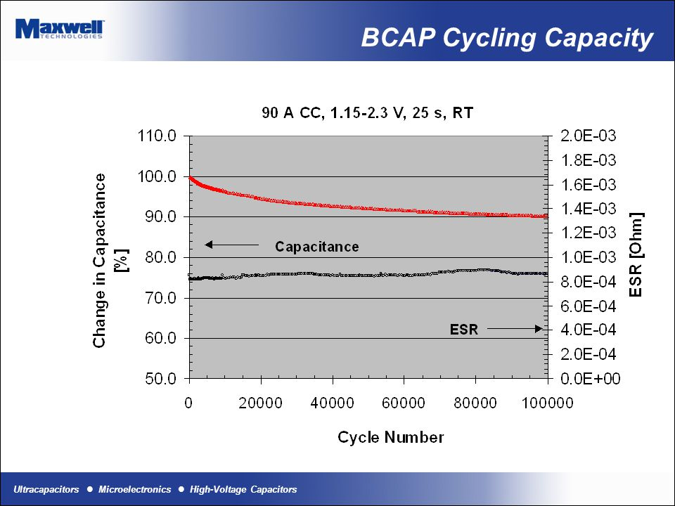 Ultracapacitors Microelectronics High-Voltage Capacitors BCAP Cycling 500'000 cycles between 1.8 and 2.7 V, 100 A ESR (1 Hz) increase 140 % (0.49 to 0.79 mOhm Capacitance decrease 38 % (2760 to 1780 F), 30% compared to rated capacitance