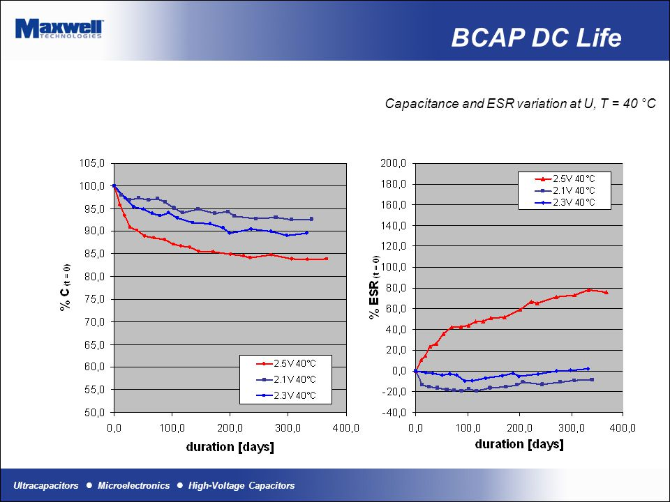 Ultracapacitors Microelectronics High-Voltage Capacitors BCAP DC Life Capacitance and ESR variation at U, T = 65 °C