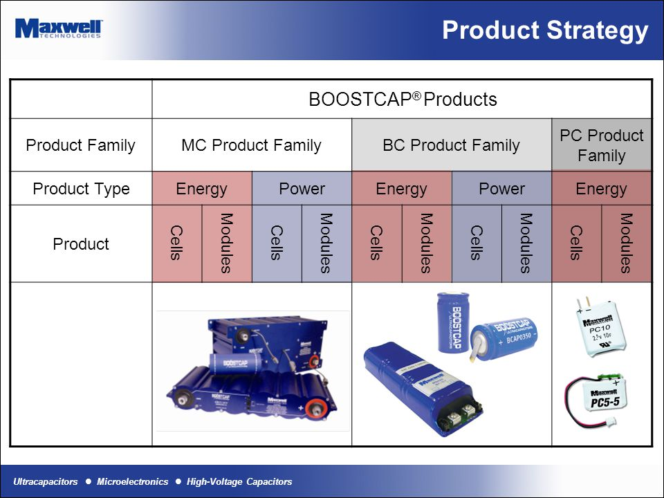 Ultracapacitors Microelectronics High-Voltage Capacitors Product Portfolio Offerings Enhance application cost effectiveness by filling the product portfolio ladder - Initial focus: MC Series 3000 F 2600F 2000 F 1500 F 1200 F 650 F Power Ladder 3000 F 2600F 2000 F 1500 F 1200 F 650 F Energy Ladder 11 New Ultracapacitor Cells