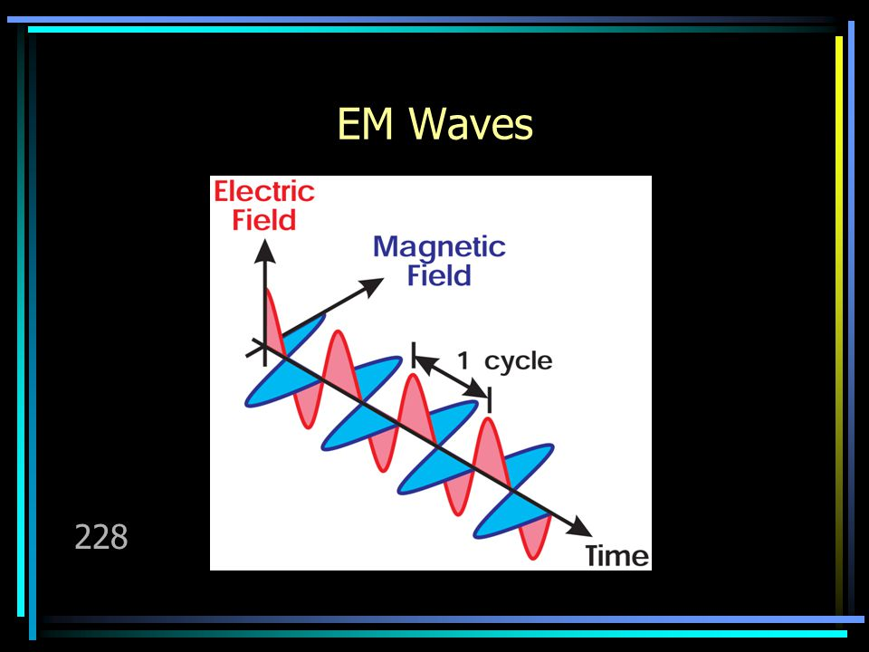 Properties Of EM Waves Electromagnetic waves are transverse waves.