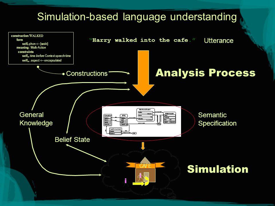 Simulation specification A simulation specification consists of: - schemas evoked by constructions - bindings between schemas