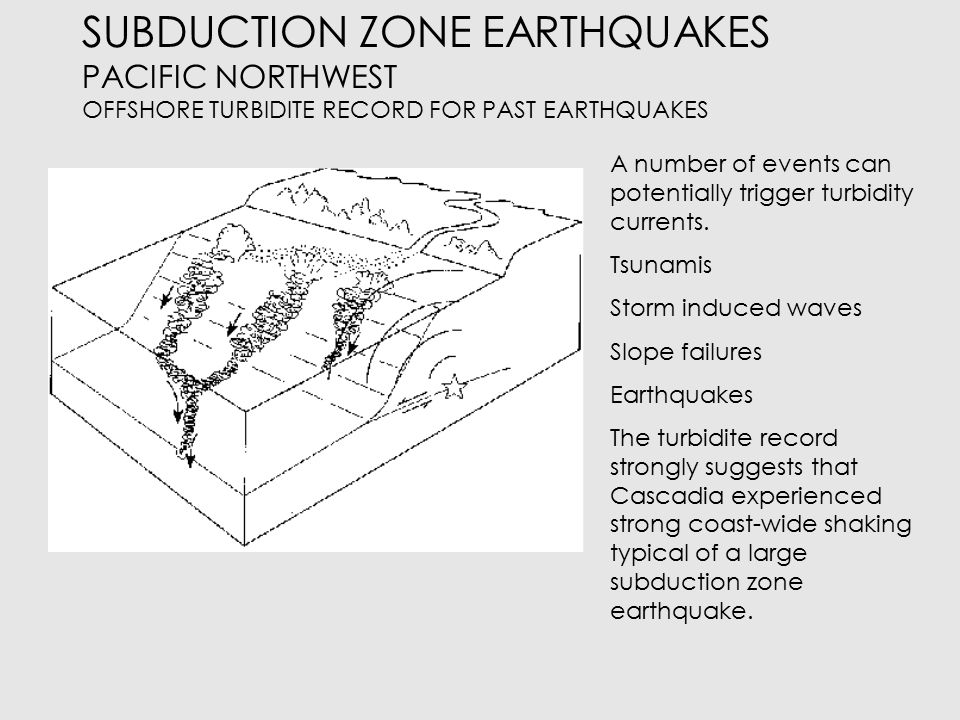 SUBDUCTION ZONE EARTHQUAKES PACIFIC NORTHWEST OFFSHORE TURBIDITE RECORD FOR PAST EARTHQUAKES 54 new cores in Cascadia, document the event record temporally and spatially.