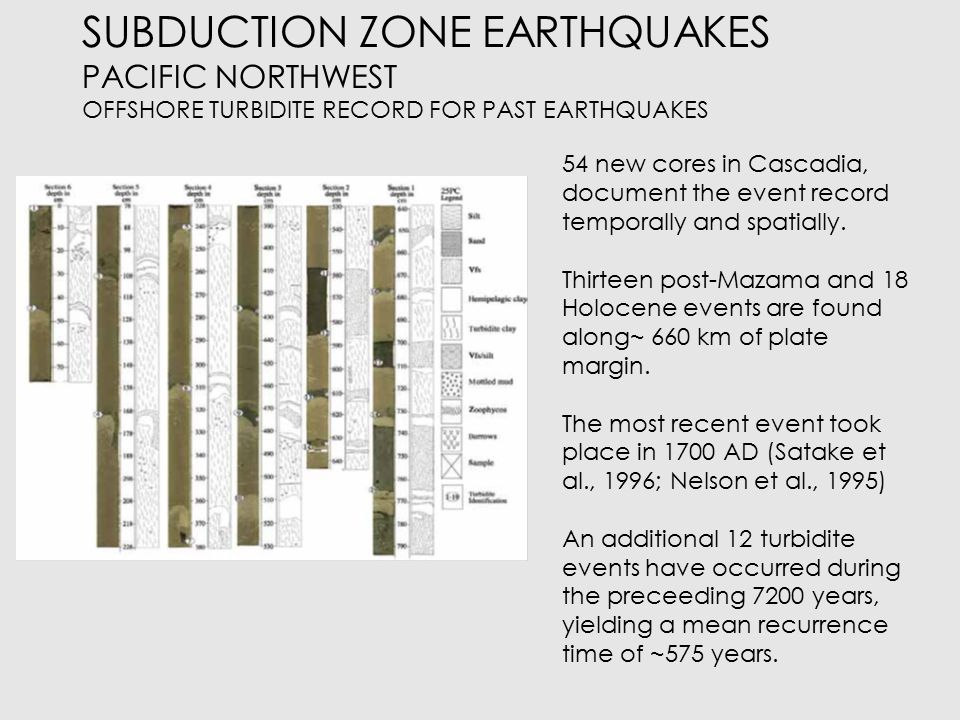 SUBDUCTION ZONE EARTHQUAKES PACIFIC NORTHWEST OFFSHORE TURBIDITE RECORD FOR PAST EARTHQUAKES Triggering mechanisms : Are they Earthquakes.