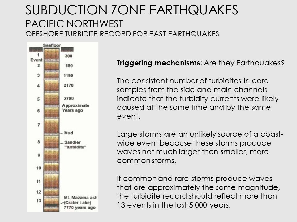 SUBDUCTION ZONE EARTHQUAKES PACIFIC NORTHWEST OFFSHORE TURBIDITE RECORD FOR PAST EARTHQUAKES