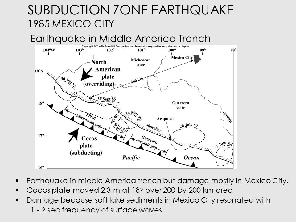 SUBDUCTION ZONE EARTHQUAKES 1985 MEXICO CITY East-West Accelerations at stations around Mexico City.