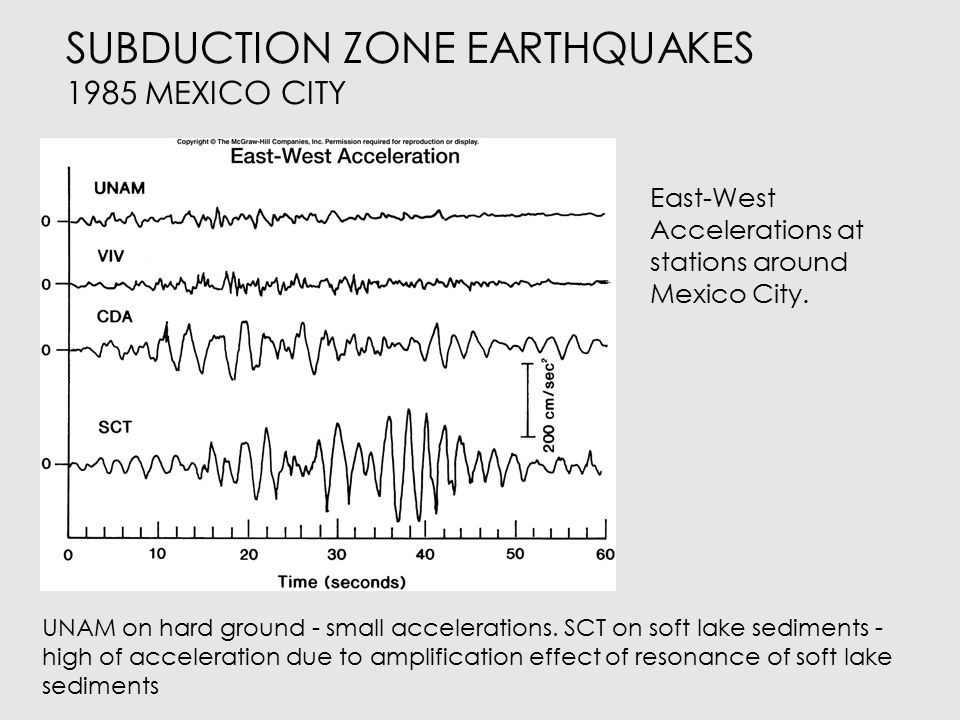 SUBDUCTION ZONE EARTHQUAKES 1985 MEXICO CITY Building response problems during the earthquake.