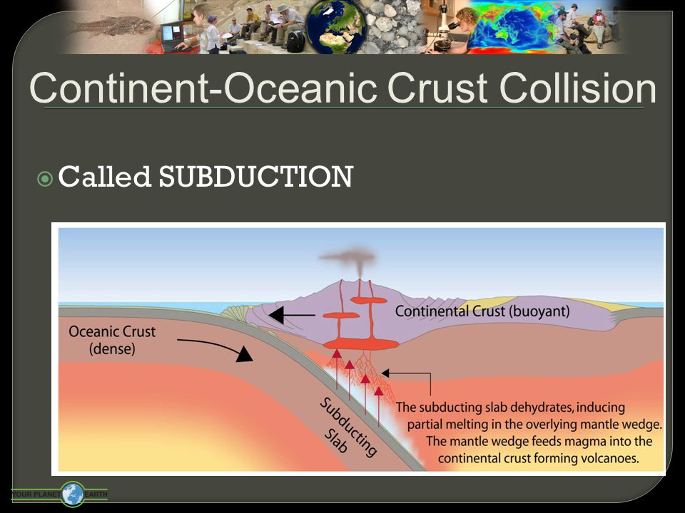  Oceanic lithosphere subducts underneath the continental lithosphere  Oceanic lithosphere heats and dehydrates as it subsides  The melt rises forming volcanism  E.g.
