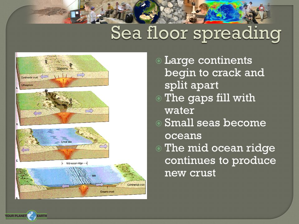  Why is the Atlantic still getting wider  The plates are pulled apart by convection currents in the mantle below  Caused by heat released from natural radioactive processes  At the mid Atlantic ridge molten rock from below rises up to fill the gap with new basaltic rock