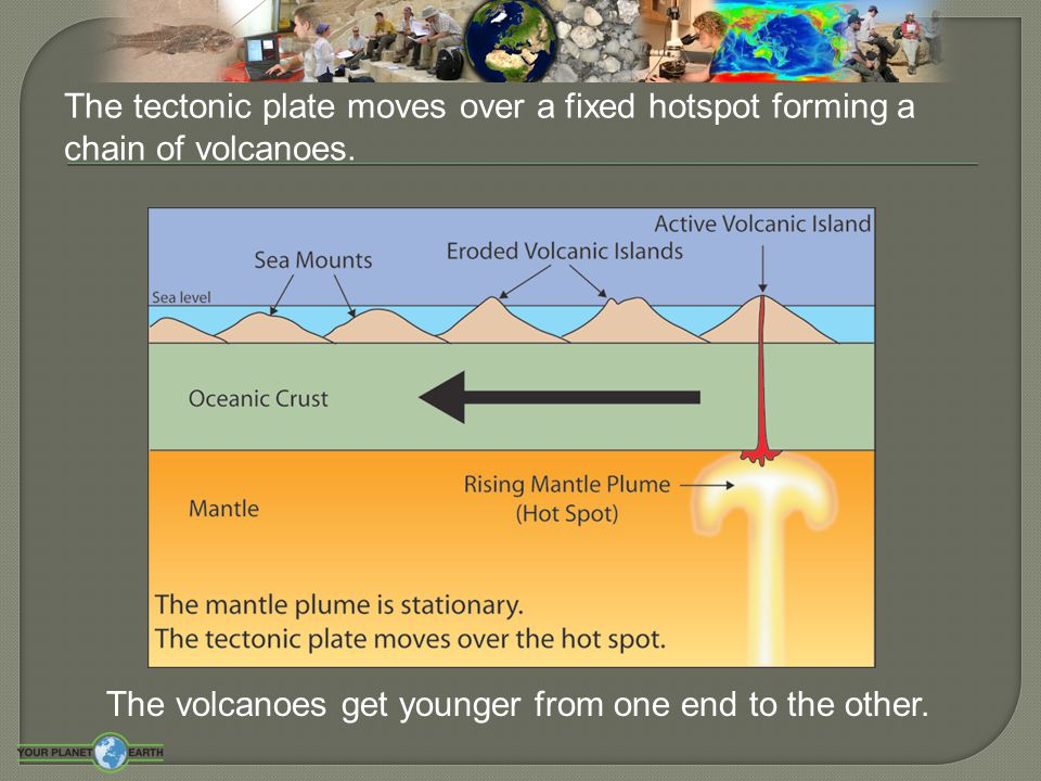 …what's the connection? Earthquakes and Plate Tectonics…