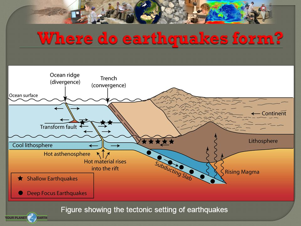  The Earth is made up of 3 main layers (core, mantle, crust)  On the surface of the Earth are tectonic plates that slowly move around the globe  Plates are made of crust and upper mantle (lithosphere)  There are 2 types of plate  There are 3 types of plate boundaries  Volcanoes and Earthquakes are closely linked to the margins of the tectonic plates