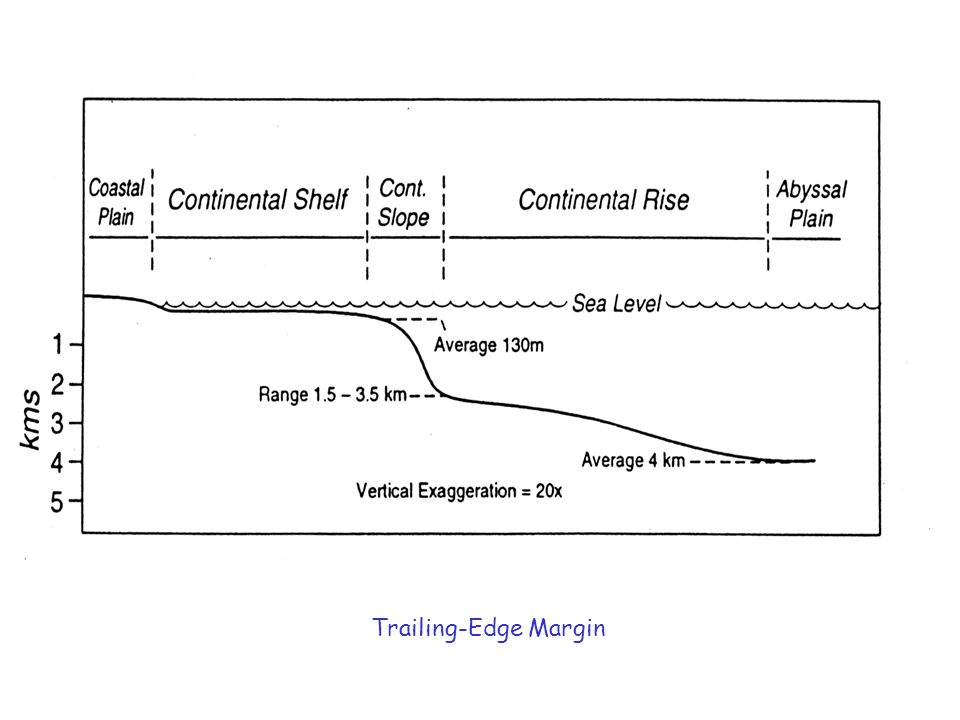 Continental Margins Two types: Trailing-edge margins continental and oceanic plates move in same direction at same speed examples – margins around Atlantic Ocean contain:coastal plain (was continental shelf during higher sea level) broad continental shelf continental slope and rise Collision margins continental and oceanic plates move toward each other examples – margins around Pacific Ocean contain: coastal mountain range, volcanoes, earthquakes narrow, steep continental shelf continental slope and submarine trench