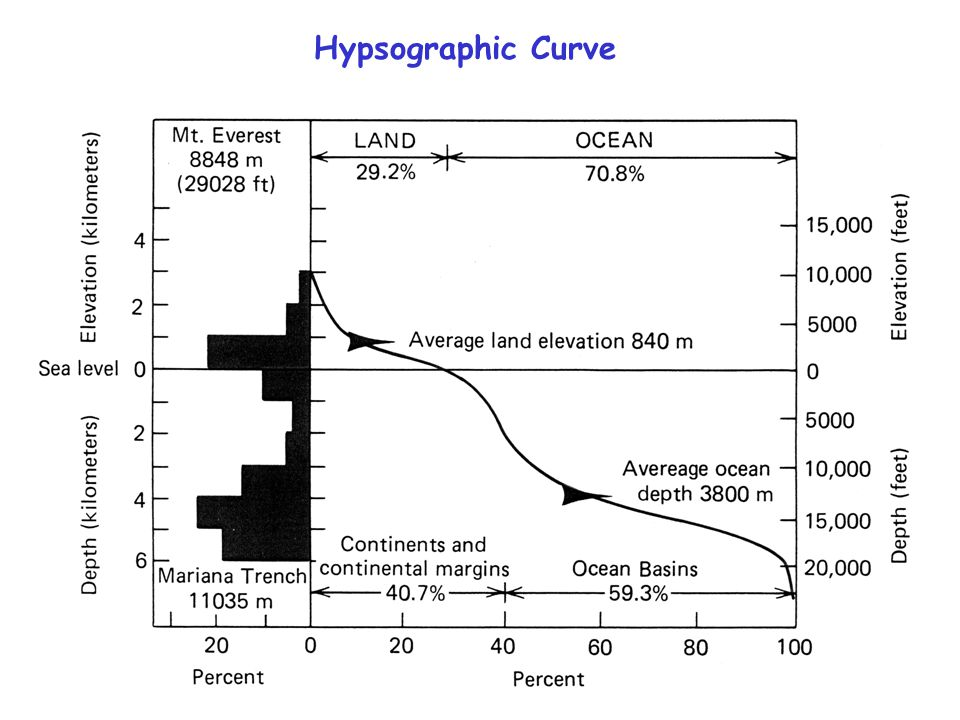 Earth's Surface Hypsographic Diagram 30% land 10% continental margins (boundary) 60% deep sea Two distinct levels for Earth surface 0-1000 m above sea level 4000-5000 m below sea level These represent two distinct types of crust (Earth's rigid upper layer) continental crust – thick, granite, not so dense oceanic crust – thin, basalt, denser