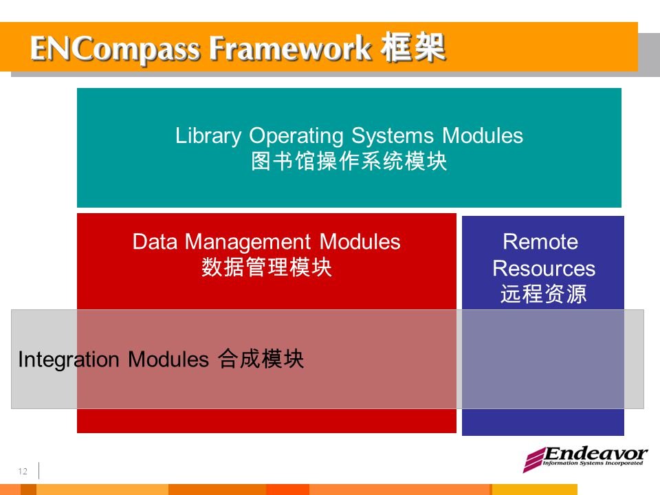 13 LinkFinderPlusResource Access Course Content Integrator License Management Multi Media (Virage) E-Learning Objects ENCompass for Digital Collections ENCompass for Journals OnSite OPA C Remote Full Text Journals A&I Databases Luna Insight (Advance Image Mgt) Institutional Repositories Library Portal (User Interface) 门户 Personalisation 个性化服务 Interface Access & Entitlements 认证 Collection Management 收集管理 Framework Digital Library Operating System Integration Modules Management Modules