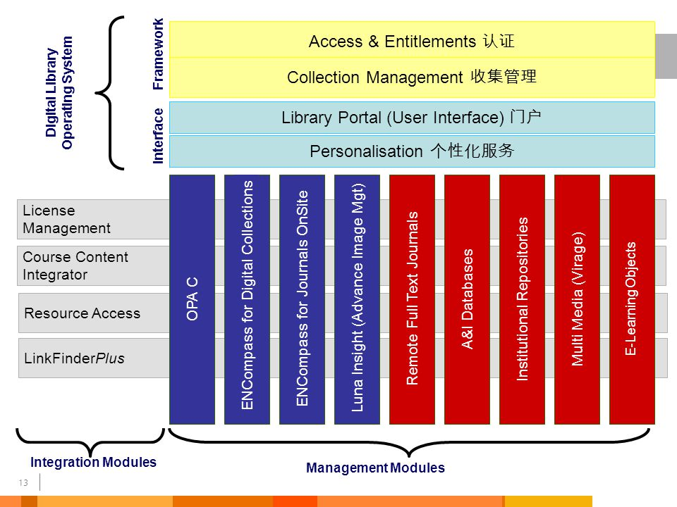 14 Local Content 本地内容 Library OPAC Web Content 网络内容 LINKSLINKS LINKSLINKS ENCompass Serials Acquisitions Cataloguing Circulation LibrarySystem