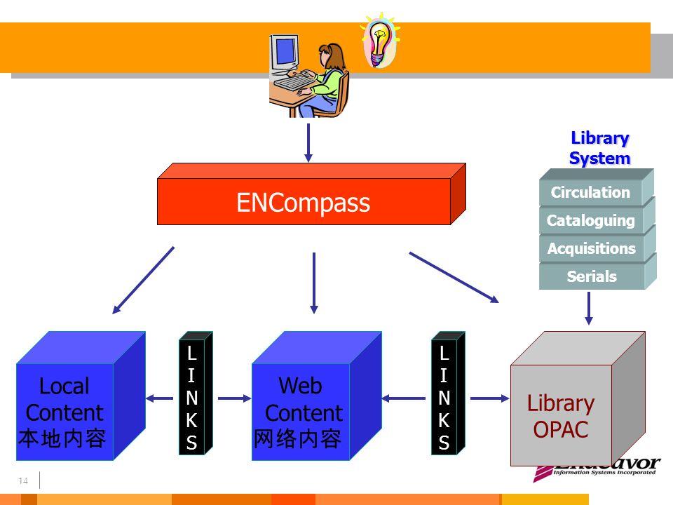 15 ENCompass Modules Linking 链接 Portal / Federated Searching 门户 / 联邦检索 Digital object management 数字资源管理
