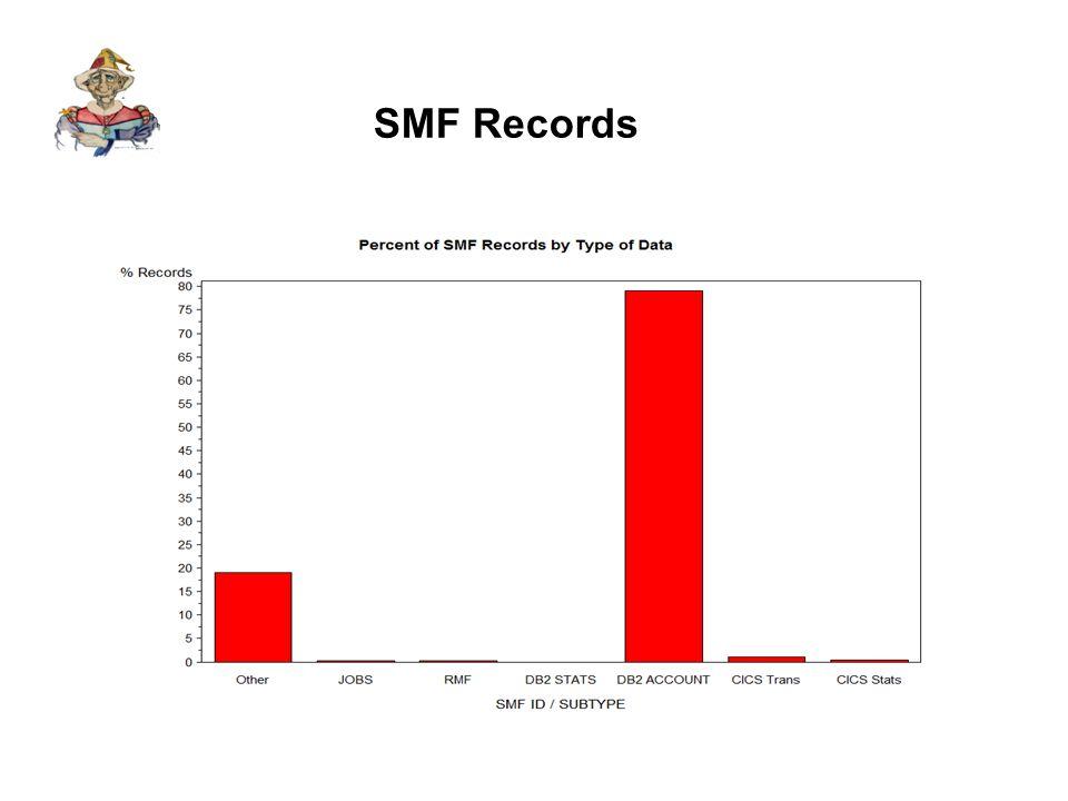 SMF Bytes