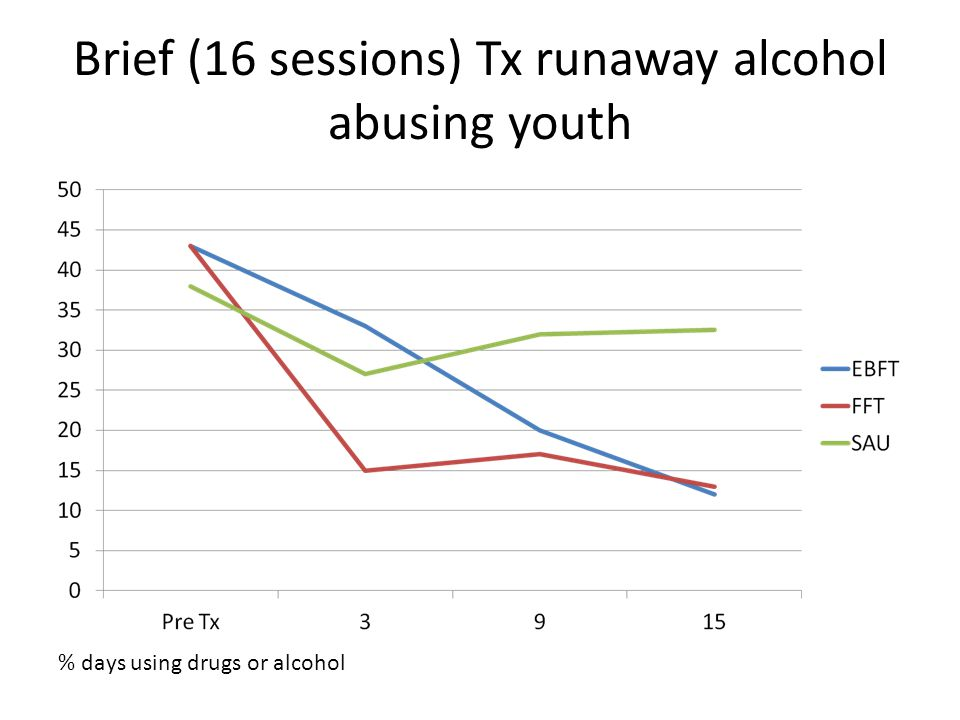 Brief (16 sessions) Tx runaway alcohol abusing youth % days using drugs or alcohol Only 1 of 19 comparisons proved significant