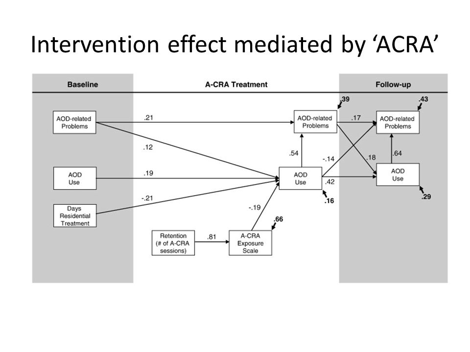 ACRA - resistance Resistance can be influenced or decreased by a therapist's behavior and style.
